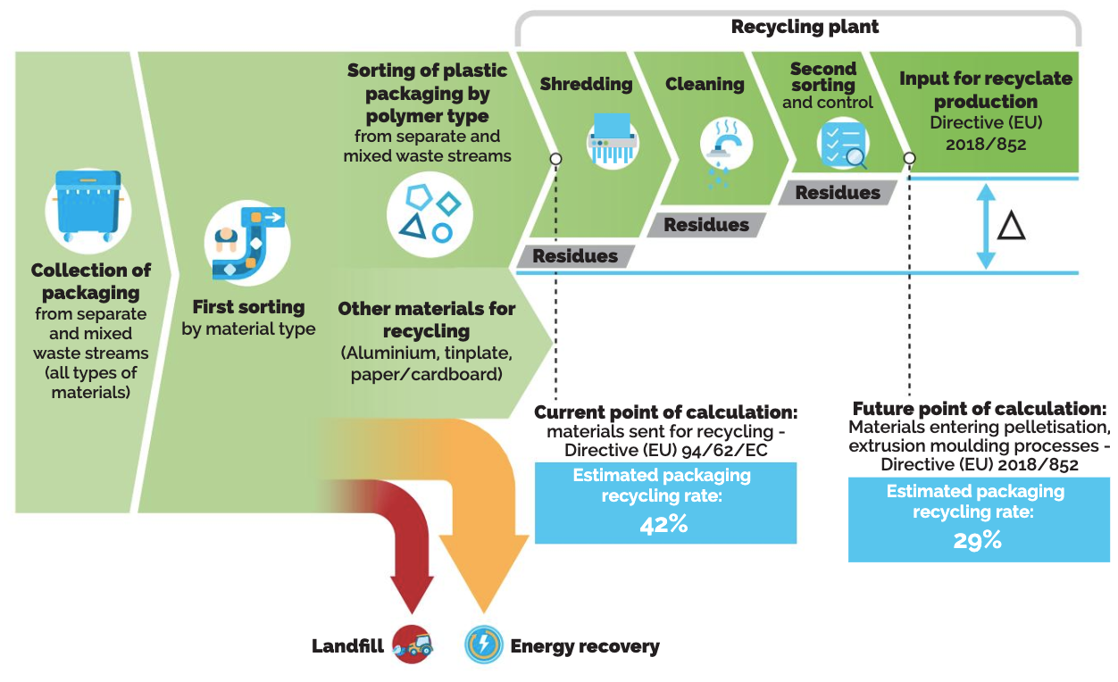 How is plastic packaging recycle