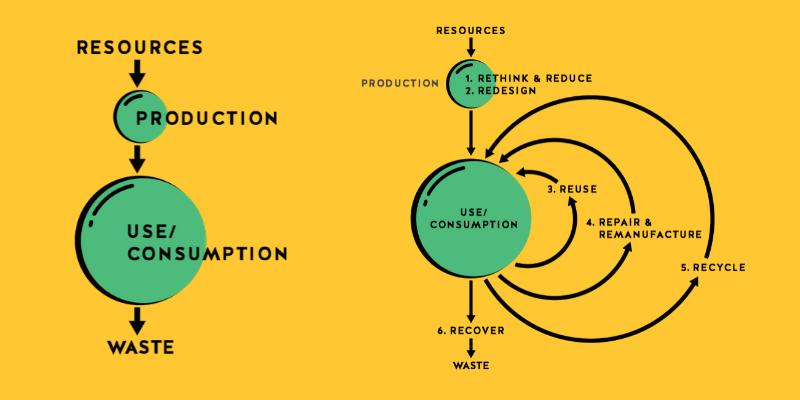 recycle economy infographic