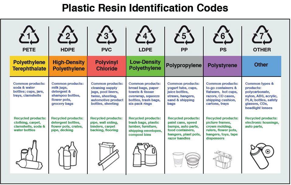 plastic resin identification codes