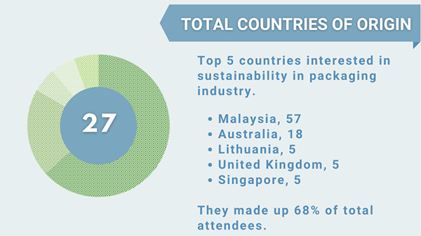 #LiveGreen Webinar Attendees: by country