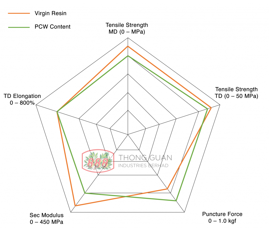 Thong Guan's Radar Chart Blown Film Virgin Resin vs PCW Resin Mechanical Properties
